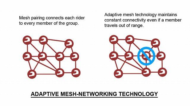 メッシュネットワーク